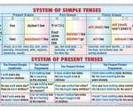 System of simple tenses -system of present tenses (f)  // Progressive tenses - perfect tenses (verso)