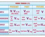 Verb tenses (1) (faţa) // Noun formation & Adjective (verso)