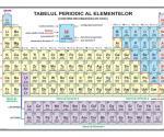 Sistemul periodic al elementelor (desfășurat)