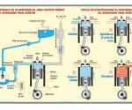 1. Motorul cu aprindere prin scânteie (f) // 2. Clasificarea undelor (rad) electromagnetice (v)