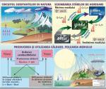 1. Circuitul substanţelor. Poluarea mediului (f) // 2. Lumina. Masurarea vitezei luminii (v)
