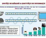 1. Unitaţi de masura a cantitaţii de informaţie // 2. Sisteme de operare