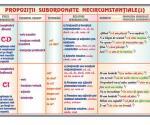 Propoziţii subordonate necircumstanţiale(2)(f) // Propoziţii subordonate circumstanţiale (1) (verso)
